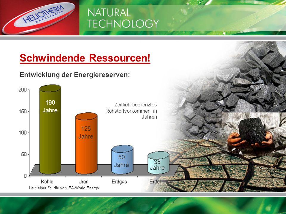 Entwicklung der Energiereserven: Laut einer Studie von IEA-World Energy 190 Jahre 125 Jahre 50 Jahre 35 Jahre Zeitlich begrenztes Rohstoffvorkommen in