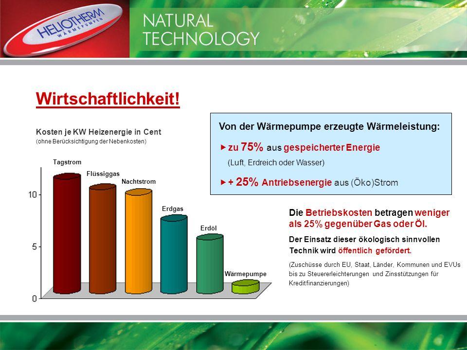 Wirtschaftlichkeit! Von der Wärmepumpe erzeugte Wärmeleistung: zu 75% aus gespeicherter Energie (Luft, Erdreich oder Wasser) + 25% Antriebsenergie aus