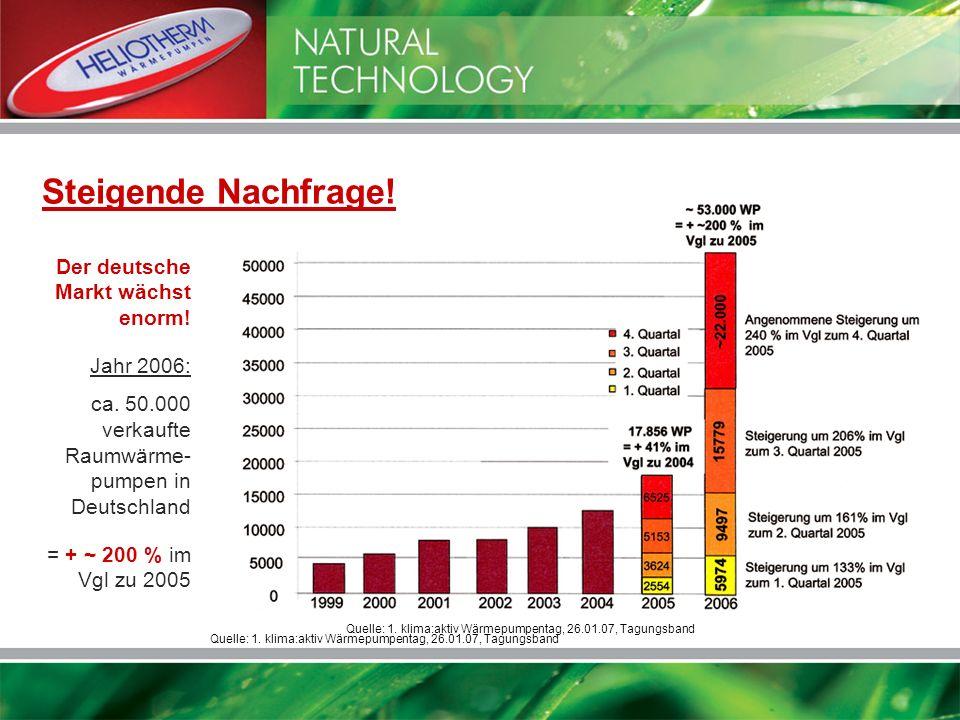 Quelle: 1. klima:aktiv Wärmepumpentag, 26.01.07, Tagungsband Der deutsche Markt wächst enorm! Jahr 2006: ca. 50.000 verkaufte Raumwärme- pumpen in Deu