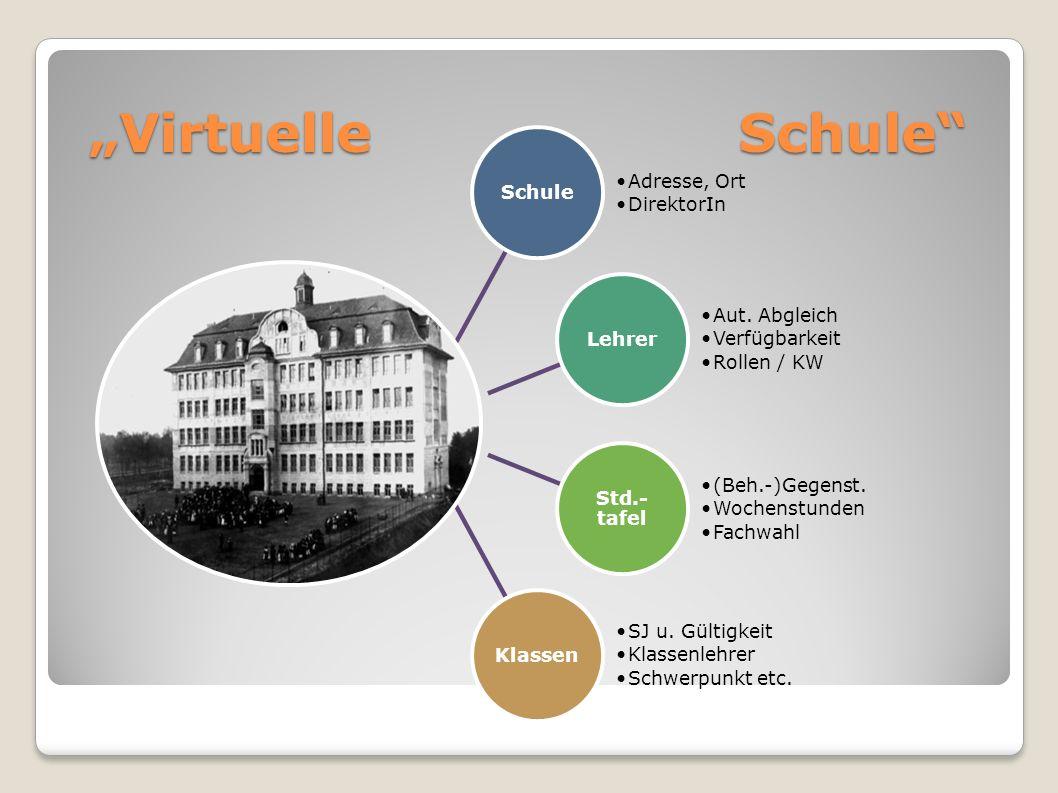 Virtuelle Schule Schule Adresse, Ort DirektorIn Lehrer Aut.