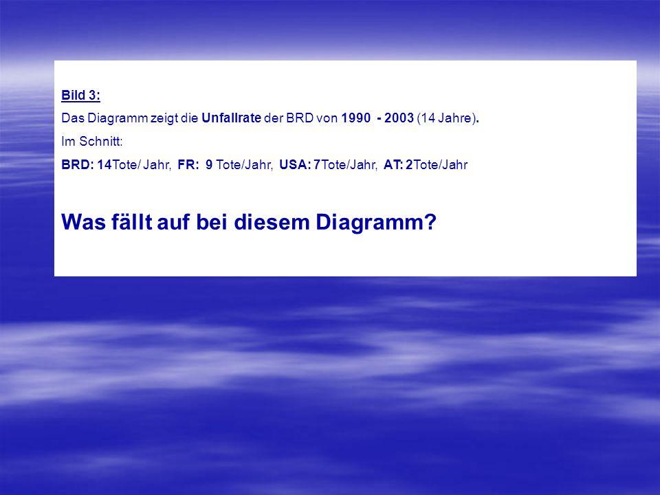 Statistik BFU - Deutschland, 1990 bis 2003: BFU - Deutschland, 1990 bis 2003: 148 unverl /Jahr 21 schwer/ Jahr 14 Tote / Jahr 1990 1995 2000 2003 3