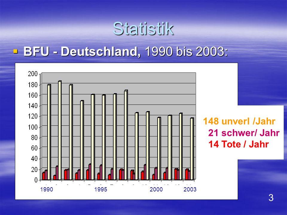 Bild 3, 4 : Die tödliche Unfallrate ist annähernd gleich geblieben über die letzten 14 Jahre!.