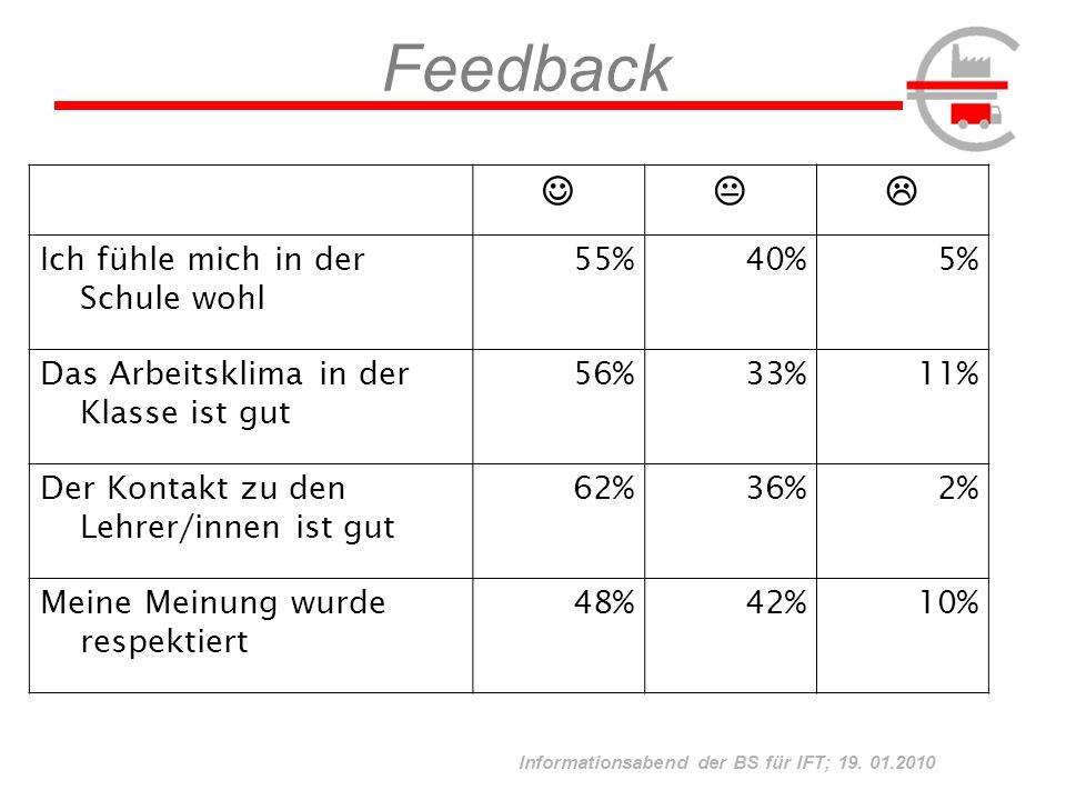 Informationsabend der BS für IFT; 19. 01.2010 Feedback Ich fühle mich in der Schule wohl 55%40%5% Das Arbeitsklima in der Klasse ist gut 56%33%11% Der