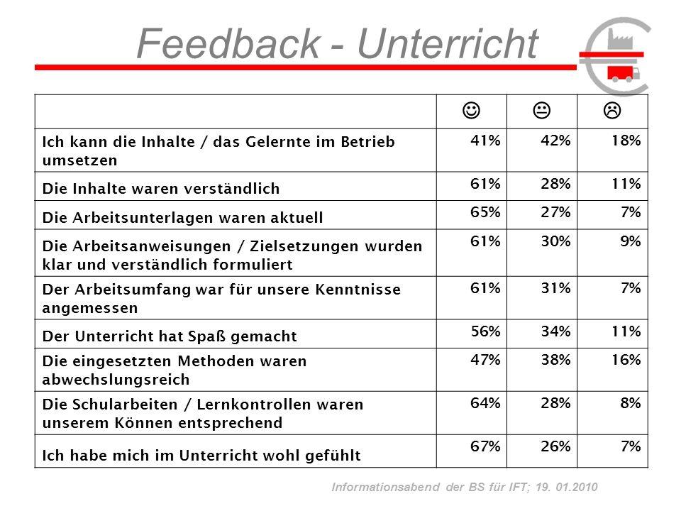 Informationsabend der BS für IFT; 19. 01.2010 Feedback - Unterricht Ich kann die Inhalte / das Gelernte im Betrieb umsetzen 41%42%18% Die Inhalte ware
