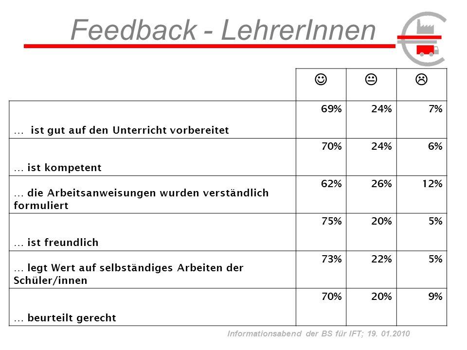 Informationsabend der BS für IFT; 19. 01.2010 Feedback - LehrerInnen … ist gut auf den Unterricht vorbereitet 69%24%7% … ist kompetent 70%24%6% … die