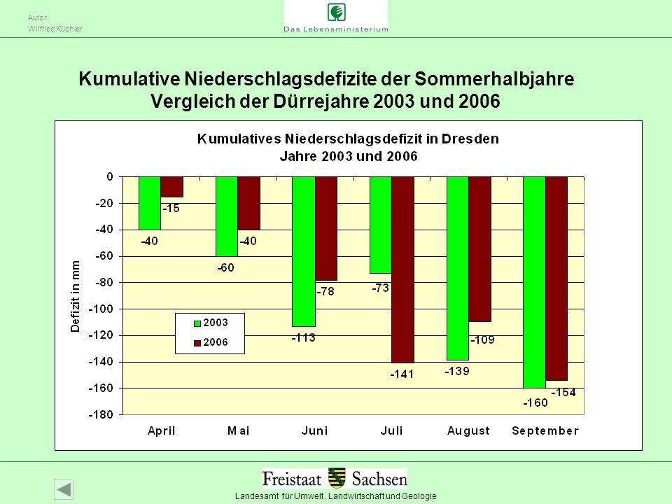 Landesamt für Umwelt, Landwirtschaft und Geologie Autor: Wilfried Küchler Kumulative Niederschlagsdefizite der Sommerhalbjahre Vergleich der Dürrejahr
