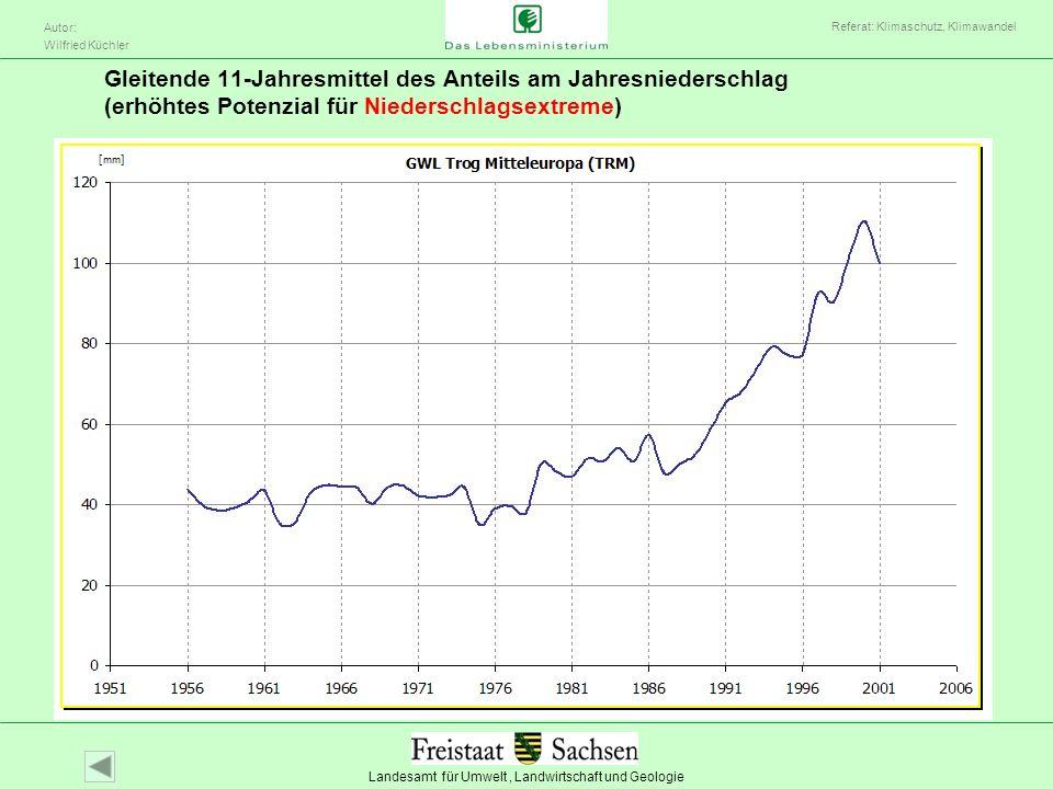 Landesamt für Umwelt, Landwirtschaft und Geologie Autor: Wilfried Küchler Referat: Klimaschutz, Klimawandel Gleitende 11-Jahresmittel des Anteils am J