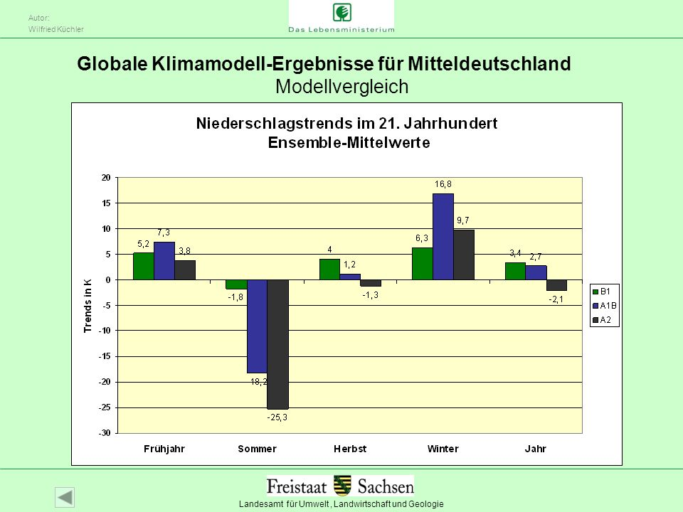 Landesamt für Umwelt, Landwirtschaft und Geologie Autor: Wilfried Küchler Globale Klimamodell-Ergebnisse für Mitteldeutschland Modellvergleich