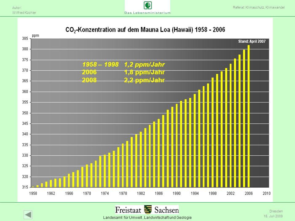 Landesamt für Umwelt, Landwirtschaft und Geologie Autor: Wilfried Küchler Referat: Klimaschutz, Klimawandel Dresden 15. Juli 2009 1958 – 1998 1,2 ppm/