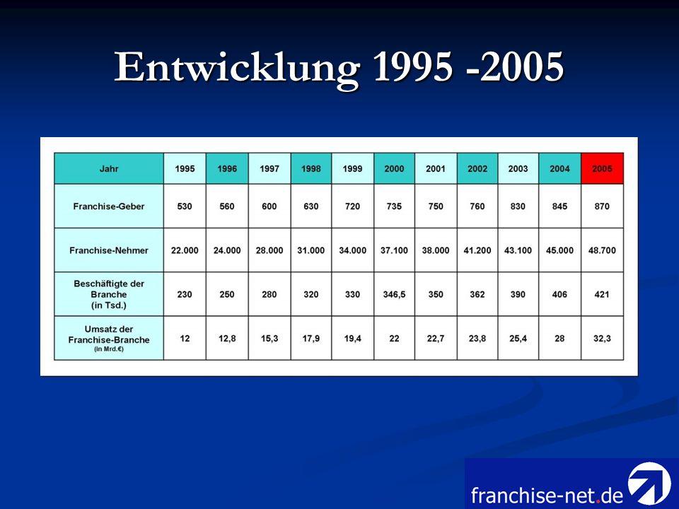 Franchise-Systeme Die Anzahl der Franchise-Geber in Deutschland stellt die Basis der Franchise-Branche dar.