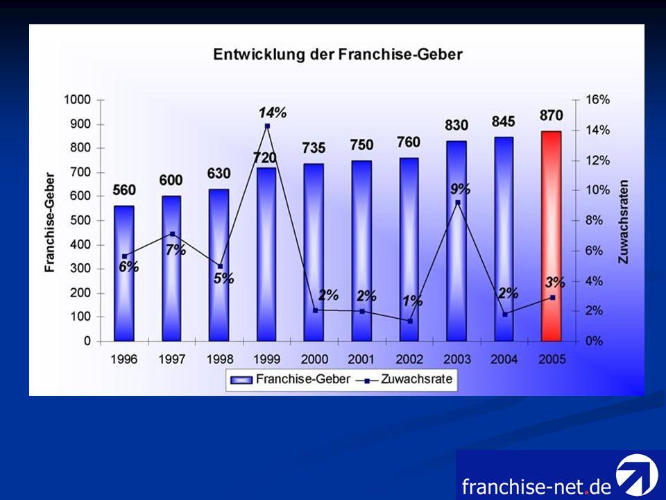Franchise-Nehmer Im Jahr 2005 wurden 48.700 Franchise-Nehmer statistisch ermittelt.