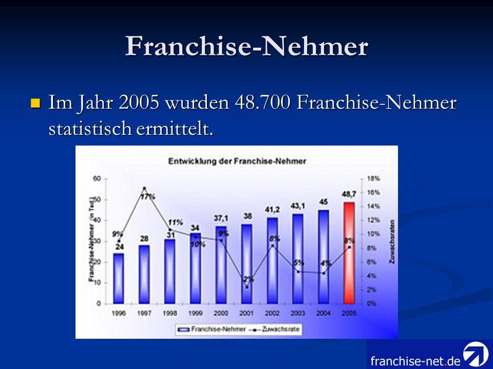 Franchise-Nehmer Im Jahr 2005 wurden 48.700 Franchise-Nehmer statistisch ermittelt. Im Jahr 2005 wurden 48.700 Franchise-Nehmer statistisch ermittelt.