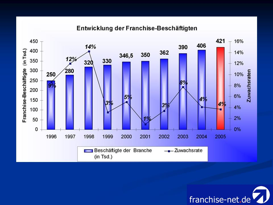 Gesamtumsatz der Franchise- Wirtschaft