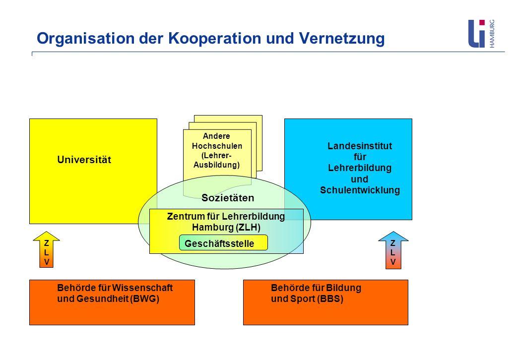 Organisation der Kooperation und Vernetzung Universität Landesinstitut für Lehrerbildung und Schulentwicklung Andere Hochschulen (Lehrer- Ausbildung)