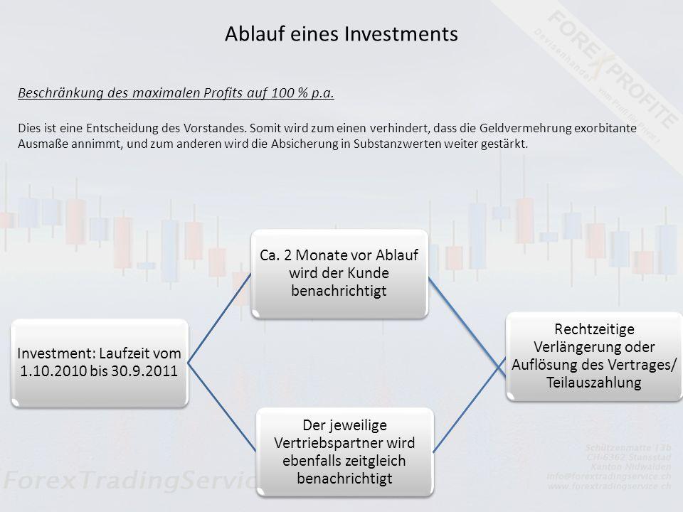 Das Agio dient zur Finanzierung des Vertriebs(Abschlussprovision und Vertriebskosten) und wird nach 1 Jahr zurückgezahlt Investment: 100.000Agio: 7.00