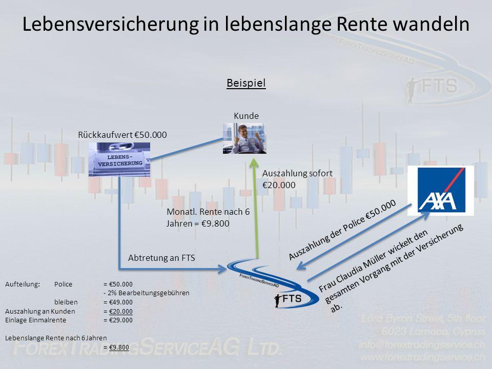 Ablauf eines Investments Investment: Laufzeit vom 1.10.2010 bis 30.9.2011 Ca. 2 Monate vor Ablauf wird der Kunde benachrichtigt Der jeweilige Vertrieb