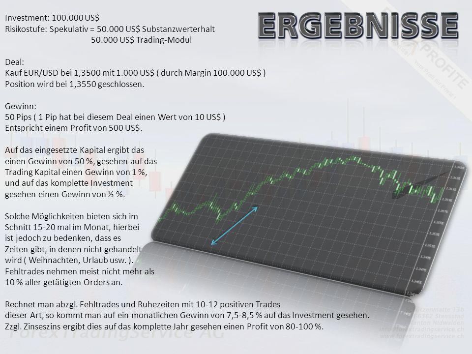 Investment: 100.000 US$ Risikostufe: Spekulativ = 50.000 US$ Substanzwerterhalt 50.000 US$ Trading-Modul Deal: Kauf EUR/USD bei 1,3500 mit 1.000 US$ ( durch Margin 100.000 US$ ) Position wird bei 1,3550 geschlossen.