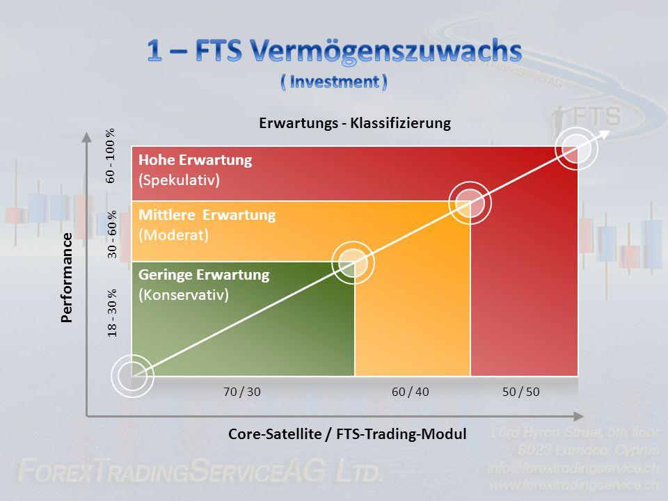 Hohe Erwartung (Spekulativ) Core-Satellite / FTS-Trading-Modul 70 / 3060 / 4050 / 50 18 - 30 % 30 - 60 % 60 - 100 % Performance Mittlere Erwartung (Moderat) Erwartungs - Klassifizierung Geringe Erwartung (Konservativ)