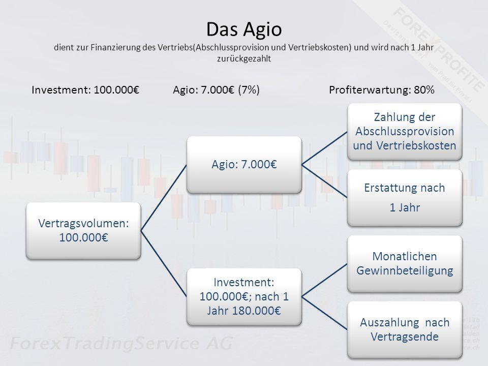 Das Agio dient zur Finanzierung des Vertriebs(Abschlussprovision und Vertriebskosten) und wird nach 1 Jahr zurückgezahlt Investment: 100.000Agio: 7.000 (7%)Profiterwartung: 80% Vertragsvolumen: 100.000 Agio: 7.000 Zahlung der Abschlussprovision und Vertriebskosten Erstattung nach 1 Jahr Investment: 100.000; nach 1 Jahr 180.000 Monatlichen Gewinnbeteiligung Auszahlung nach Vertragsende