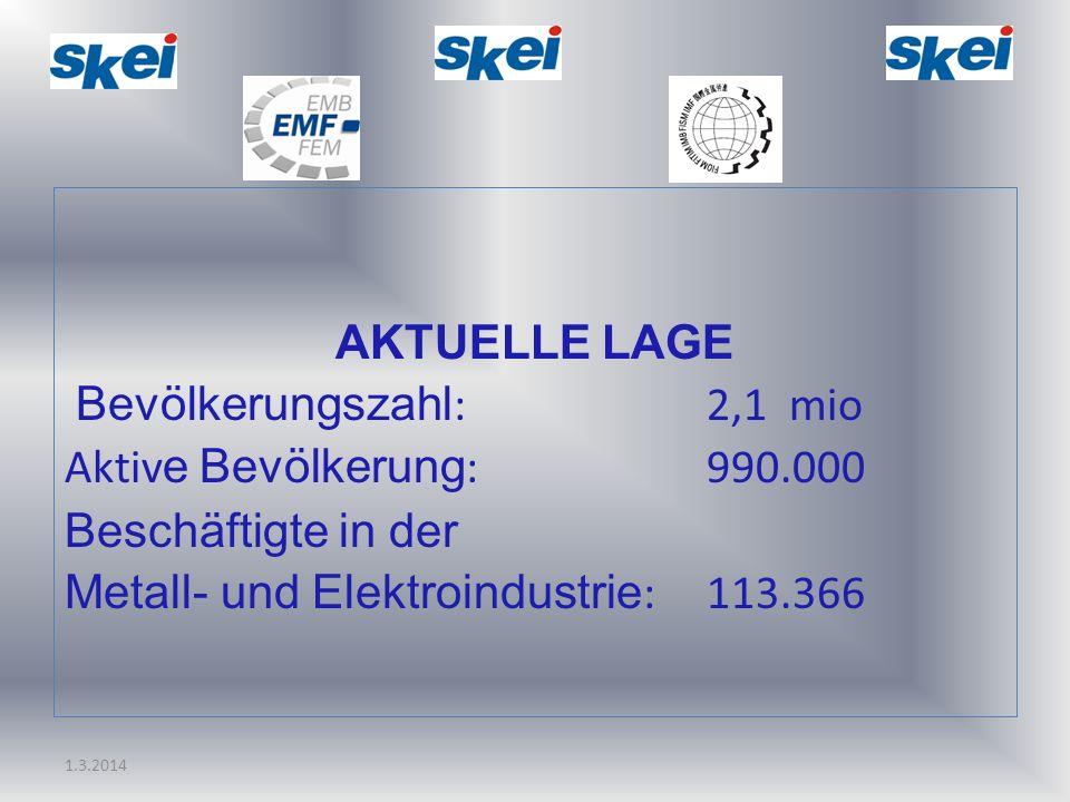 1.3.2014 AKTUELLE LAGE Bevölkerungszahl :2,1 mio Aktiv e Bevölkerung :990.000 Beschäftigte in der Metall- und Elektroindustrie : 113.366