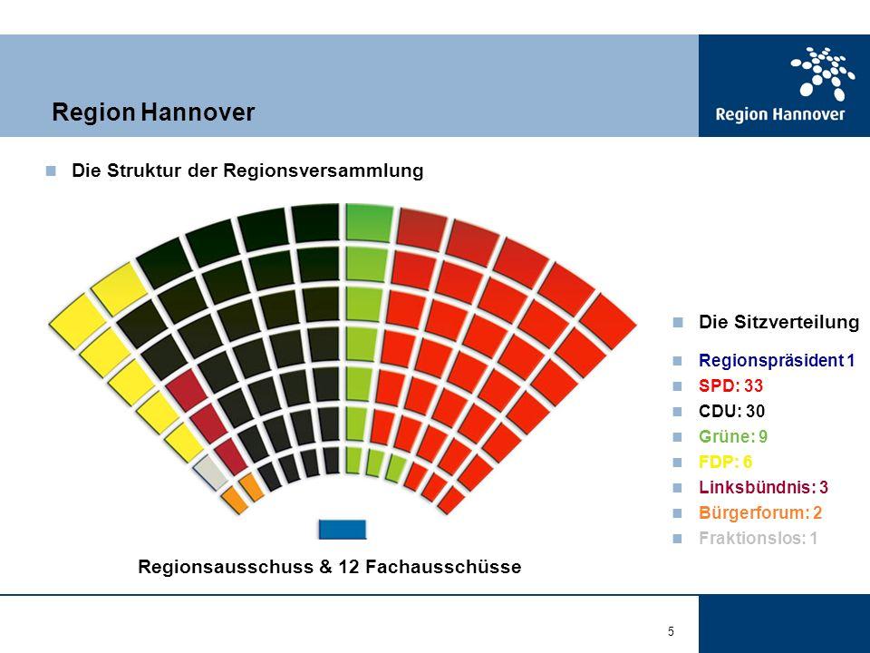 5 Die Struktur der Regionsversammlung Region Hannover Regionsausschuss & 12 Fachausschüsse Die Sitzverteilung Regionspräsident 1 SPD: 33 CDU: 30 Grüne: 9 FDP: 6 Linksbündnis: 3 Bürgerforum: 2 Fraktionslos: 1