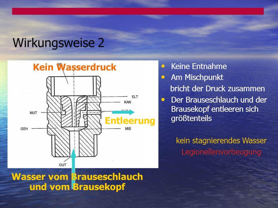 Entleerung Kein Wasserdruck Wasser vom Brauseschlauch und vom Brausekopf Keine Entnahme Am Mischpunkt bricht der Druck zusammen Der Brauseschlauch und