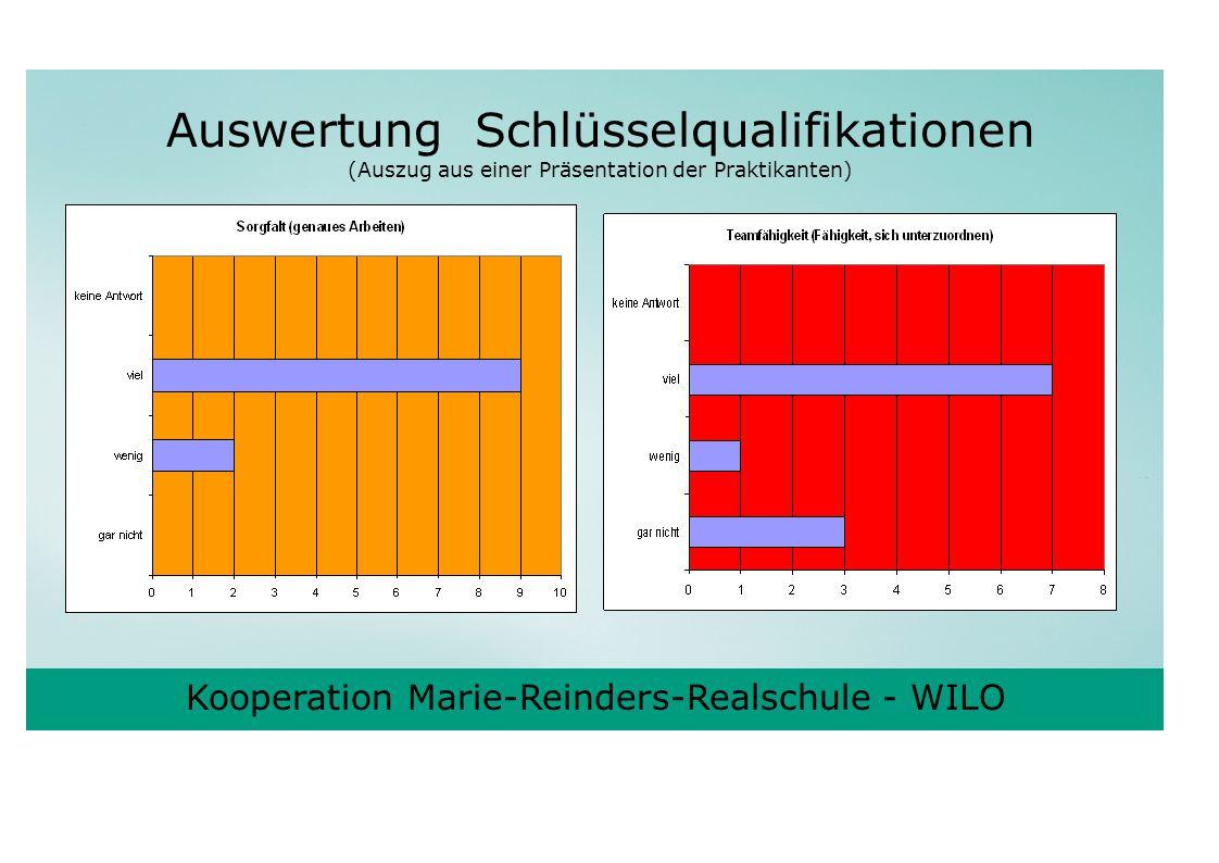 Kooperation Marie-Reinders-Realschule - WILO Auswertung Schlüsselqualifikationen (Auszug aus einer Präsentation der Praktikanten)