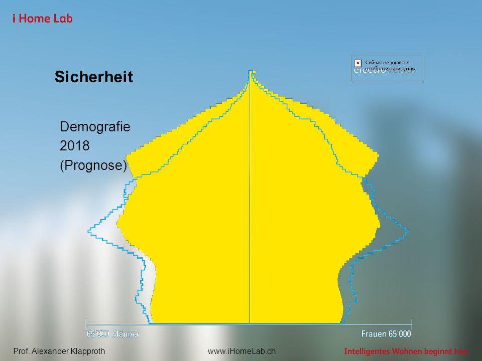Prof. Alexander Klapprothwww.iHomeLab.ch Sicherheit Demografie 2018 (Prognose)