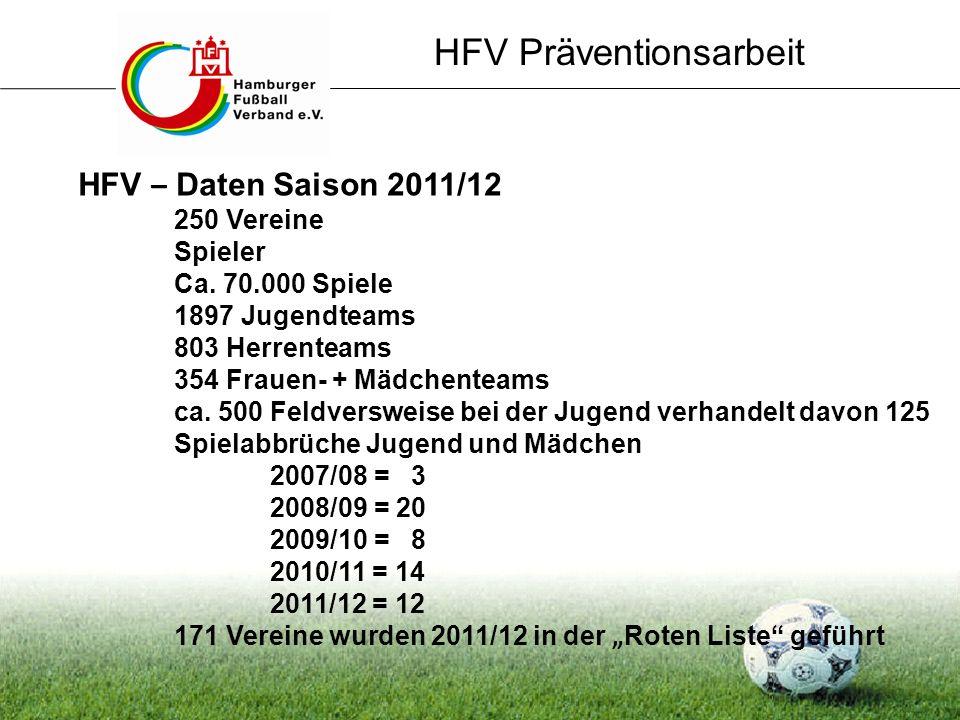 HFV Präventionsarbeit HFV – Daten Saison 2011/12 250 Vereine Spieler Ca. 70.000 Spiele 1897 Jugendteams 803 Herrenteams 354 Frauen- + Mädchenteams ca.