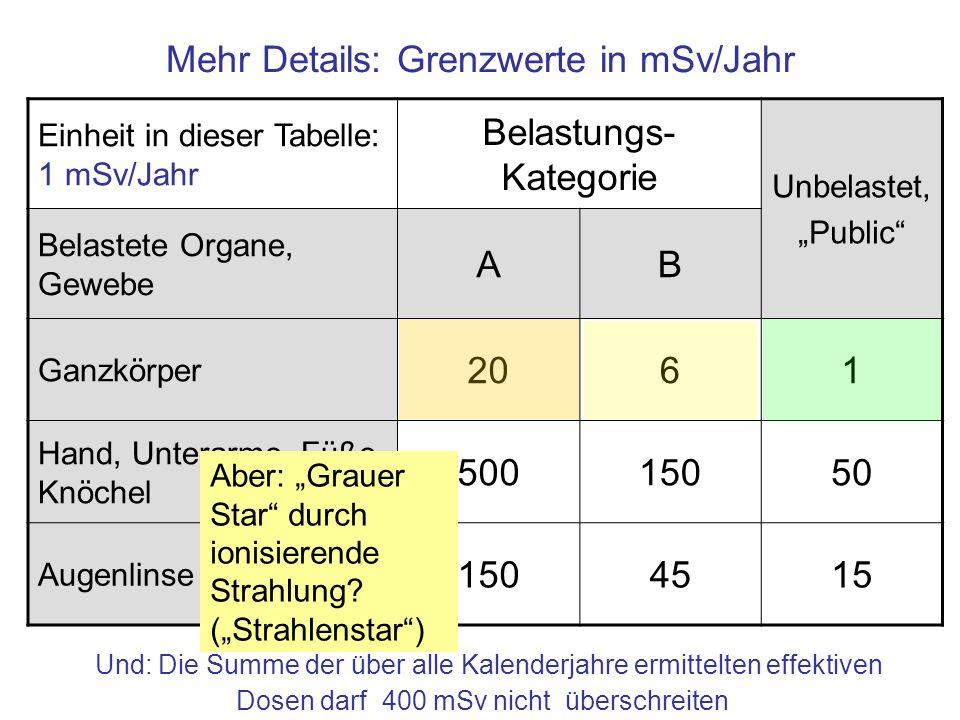 Mehr Details: Grenzwerte in mSv/Jahr Einheit in dieser Tabelle: 1 mSv/Jahr Belastungs- Kategorie Unbelastet, Public Belastete Organe, Gewebe AB Ganzkö