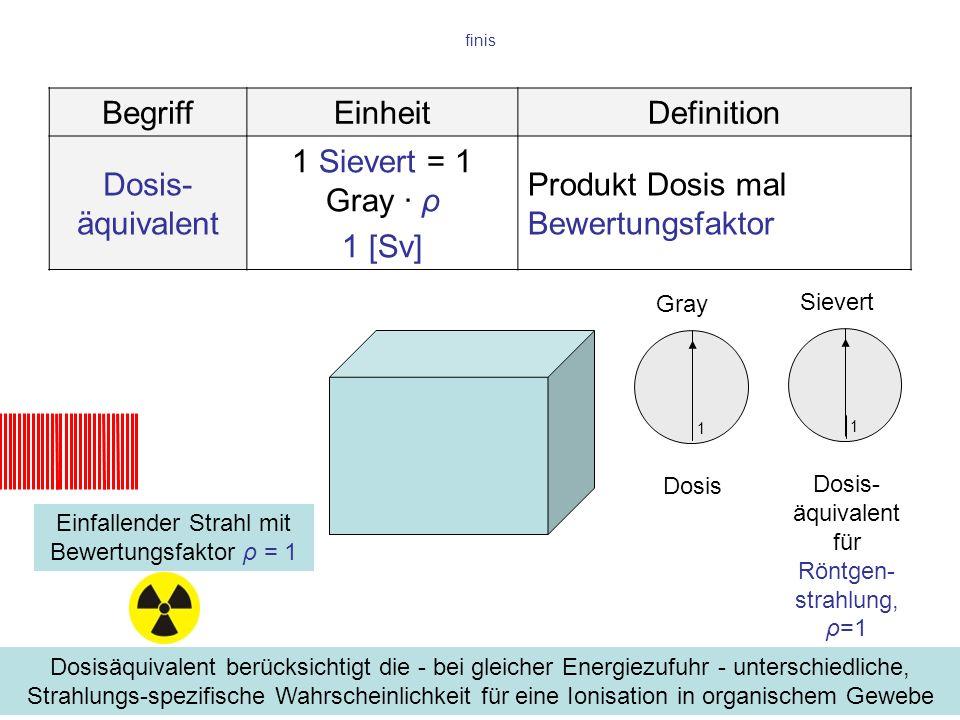 finis Einfallender Strahl mit Bewertungsfaktor ρ = 1 Dosisäquivalent berücksichtigt die - bei gleicher Energiezufuhr - unterschiedliche, Strahlungs-sp