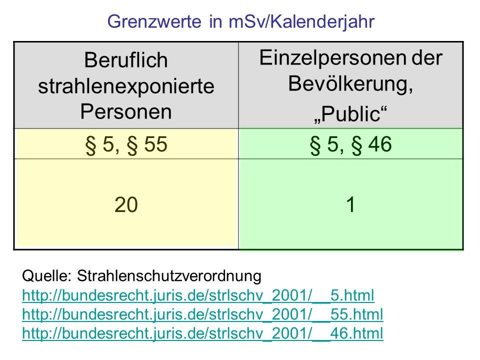Grenzwerte in mSv/Kalenderjahr Beruflich strahlenexponierte Personen Einzelpersonen der Bevölkerung, Public § 5, § 55§ 5, § 46 201 Quelle: Strahlensch