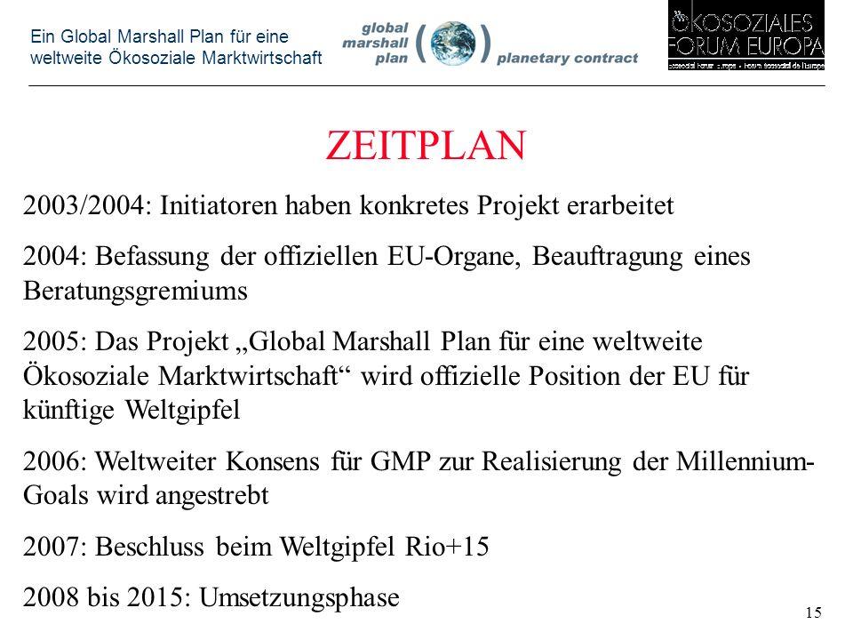 Ein Global Marshall Plan für eine weltweite Ökosoziale Marktwirtschaft ZEITPLAN 2003/2004: Initiatoren haben konkretes Projekt erarbeitet 2004: Befassung der offiziellen EU-Organe, Beauftragung eines Beratungsgremiums 2005: Das Projekt Global Marshall Plan für eine weltweite Ökosoziale Marktwirtschaft wird offizielle Position der EU für künftige Weltgipfel 2006: Weltweiter Konsens für GMP zur Realisierung der Millennium- Goals wird angestrebt 2007: Beschluss beim Weltgipfel Rio+15 2008 bis 2015: Umsetzungsphase 15