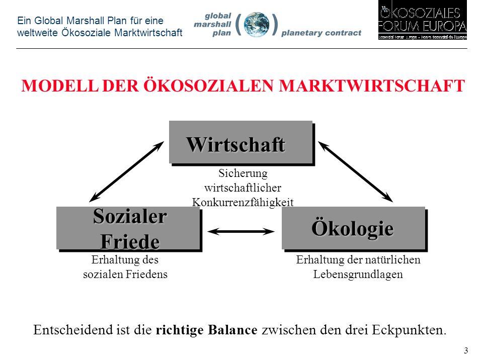 Ein Global Marshall Plan für eine weltweite Ökosoziale Marktwirtschaft Wirtschaft SozialerFriede Ökologie Sicherung wirtschaftlicher Konkurrenzfähigkeit Erhaltung des sozialen Friedens Erhaltung der natürlichen Lebensgrundlagen MODELL DER ÖKOSOZIALEN MARKTWIRTSCHAFT Entscheidend ist die richtige Balance zwischen den drei Eckpunkten.