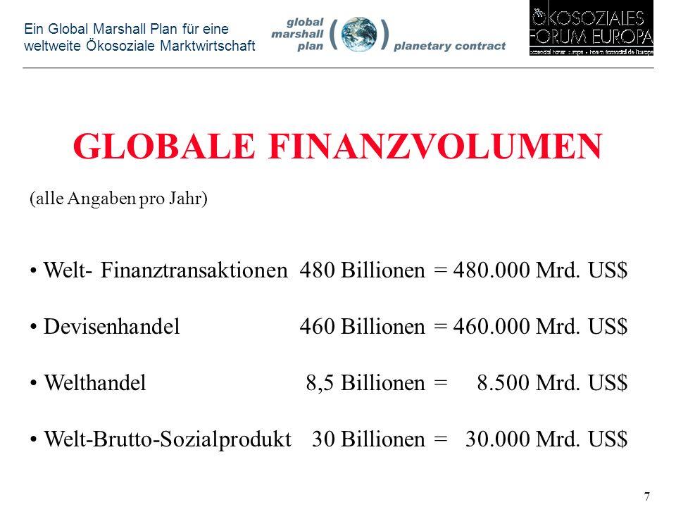 Ein Global Marshall Plan für eine weltweite Ökosoziale Marktwirtschaft GLOBALE FINANZVOLUMEN (alle Angaben pro Jahr) Welt- Finanztransaktionen480 Billionen = 480.000 Mrd.