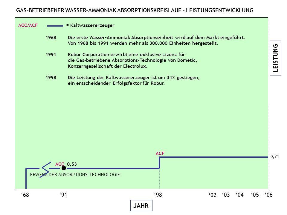 LEISTUNG JAHR GAS-BETRIEBENER WASSER-AMMONIAK ABSORPTIONSKREISLAUF - LEISTUNGSENTWICKLUNG 06050403 689198 02 ACC 0,53 ERWERB DER ABSORPTIONS-TECHNOLOGIE 0,71 ACF ACC/ACF = Kaltwassererzeuger 1968 Die erste Wasser-Ammoniak Absorptionseinheit wird auf dem Markt eingeführt.