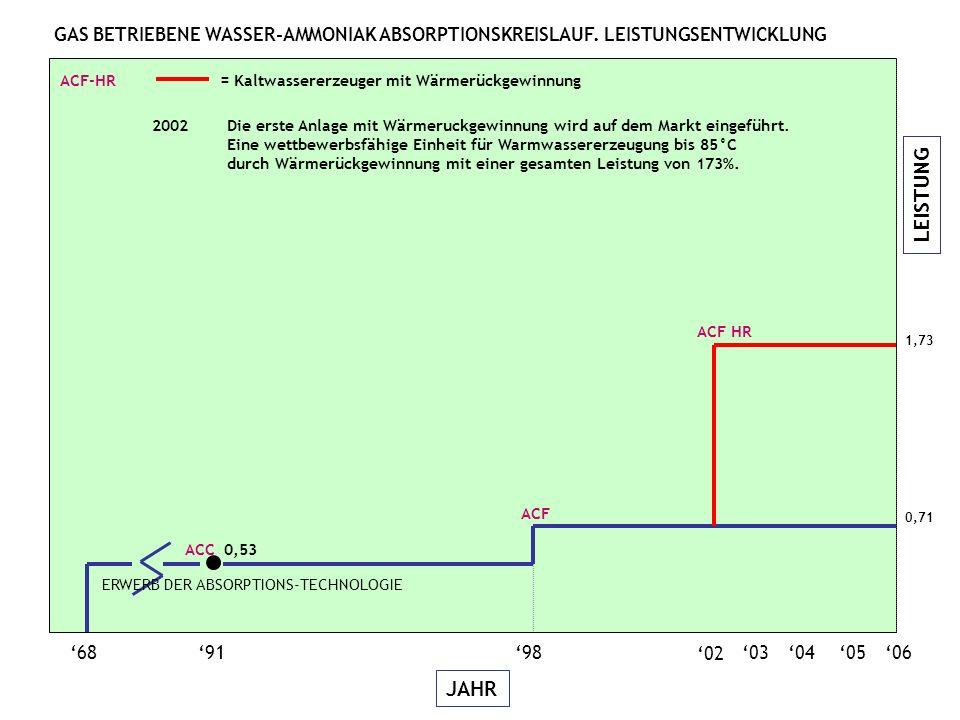 LEISTUNG JAHR 06050403 689198 02 ACC 0,53 ACF HR ACF-HR = Kaltwassererzeuger mit Wärmerückgewinnung 2002Die erste Anlage mit Wärmeruckgewinnung wird auf dem Markt eingeführt.