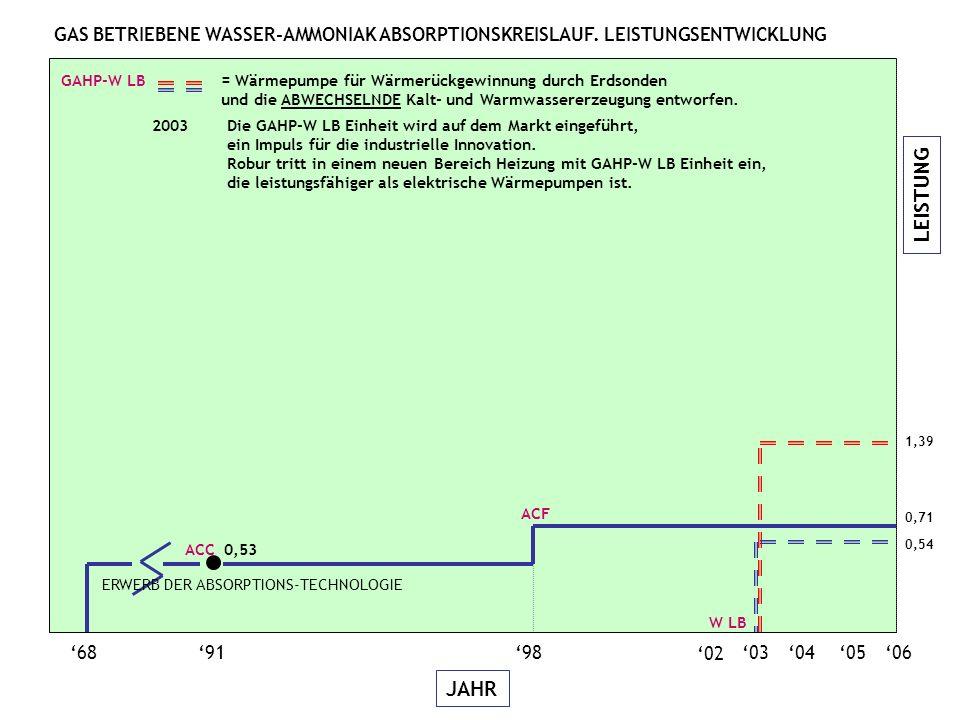 LEISTUNG JAHR 06050403 689198 02 ACC 0,53 0,54 1,39 W LB GAHP-W LB = Wärmepumpe für Wärmerückgewinnung durch Erdsonden und die ABWECHSELNDE Kalt- und Warmwassererzeugung entworfen.