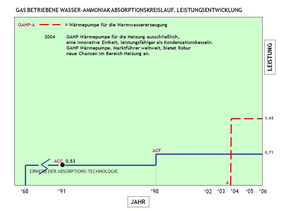 LEISTUNG JAHR 06050403 689198 ACC 0,53 1,44 A GAHP-A = Wärmepumpe für die Warmwassererzeugung 2004GAHP Wärmepumpe für die Heizung ausschließlich, eine innovative Einheit, leistungsfähiger als Kondensationskesseln.