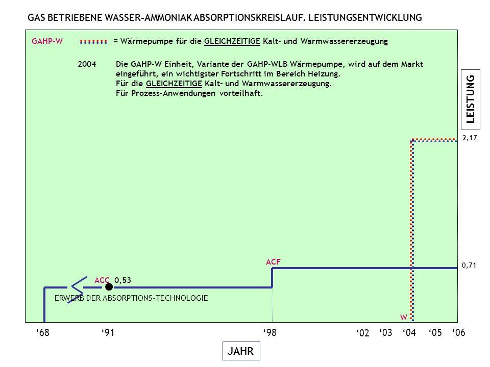 LEISTUNG JAHR 06050403 689198 02 2,17 W GAHP-W = Wärmepumpe für die GLEICHZEITIGE Kalt- und Warmwassererzeugung ACC 0,53 ACF 2004Die GAHP-W Einheit, Variante der GAHP-WLB Wärmepumpe, wird auf dem Markt eingeführt, ein wichtigster Fortschritt im Bereich Heizung.