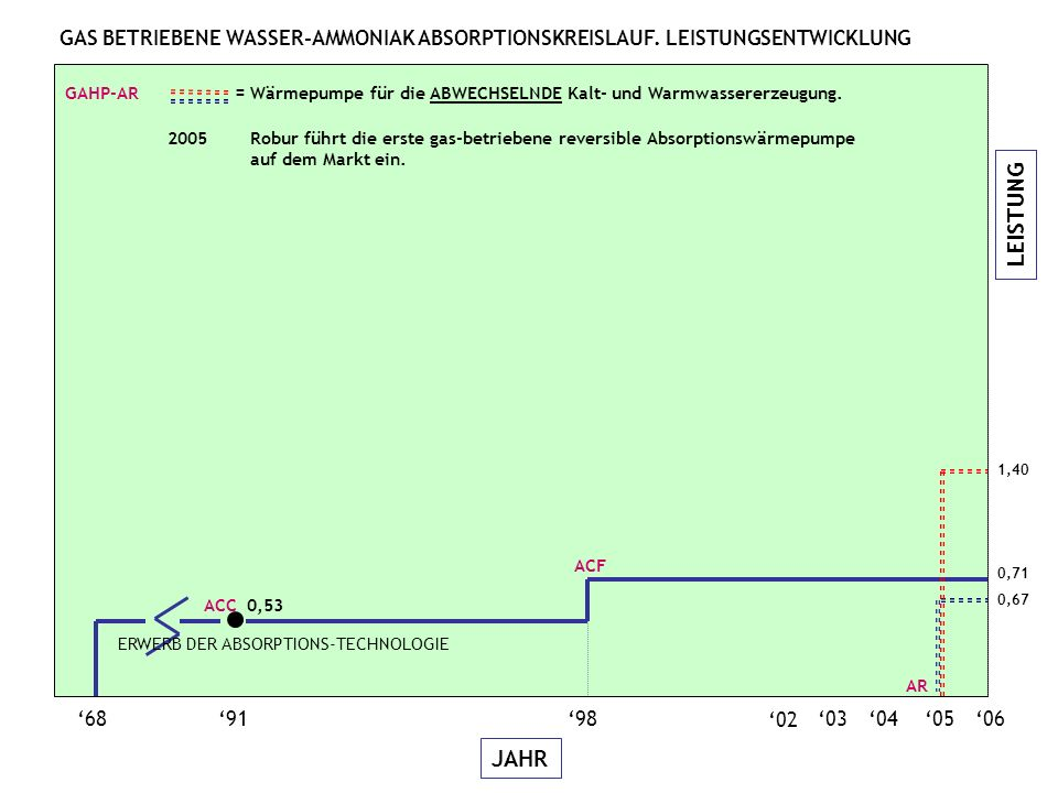 LEISTUNG JAHR 060504 689198 ACC 0,53 ACF 0,67 1,40 AR GAHP-AR = Wärmepumpe für die ABWECHSELNDE Kalt- und Warmwassererzeugung.