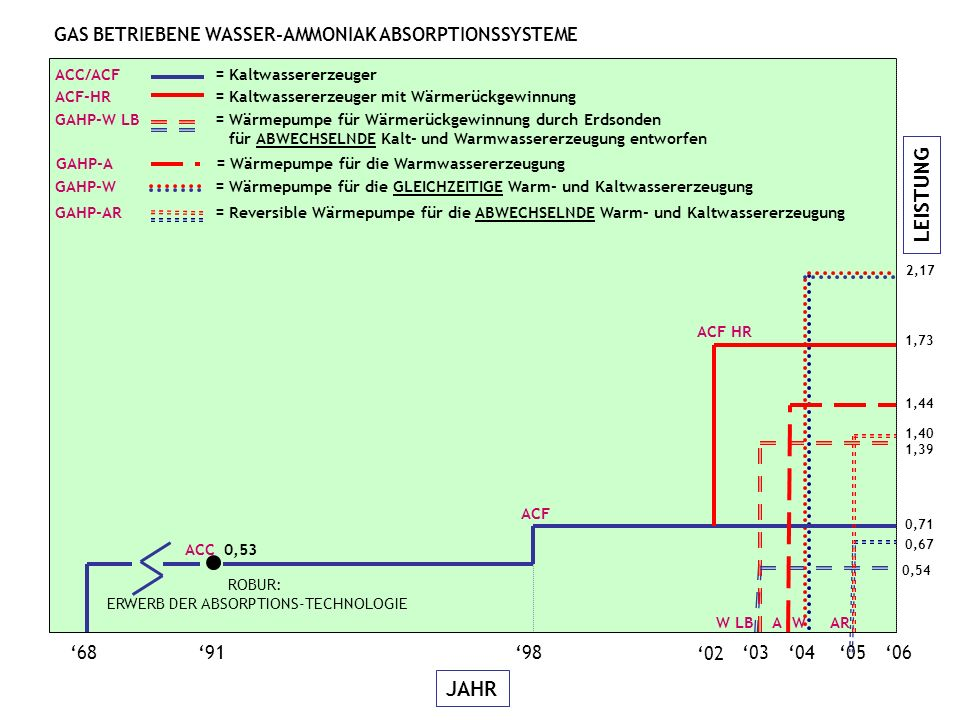 LEISTUNG JAHR 06050403 689198 02 2,17 GAHP-W = Wärmepumpe für die GLEICHZEITIGE Warm- und Kaltwassererzeugung W ACC 0,53 0,71 ACF ACC/ACF = Kaltwassererzeuger GAHP-W LB= Wärmepumpe für Wärmerückgewinnung durch Erdsonden für ABWECHSELNDE Kalt- und Warmwassererzeugung entworfen 0,67 1,40 W LB GAHP-A = Wärmepumpe für die Warmwassererzeugung 1,44 A ACF-HR = Kaltwassererzeuger mit Wärmerückgewinnung 1,73 ACF HR 1,39 GAHP-AR = Reversible Wärmepumpe für die ABWECHSELNDE Warm- und Kaltwassererzeugung AR ROBUR: ERWERB DER ABSORPTIONS-TECHNOLOGIE 0,54 GAS BETRIEBENE WASSER-AMMONIAK ABSORPTIONSSYSTEME