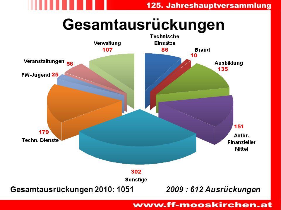 Gesamtausrückungen Gesamtausrückungen 2010: 10512009 : 612 Ausrückungen