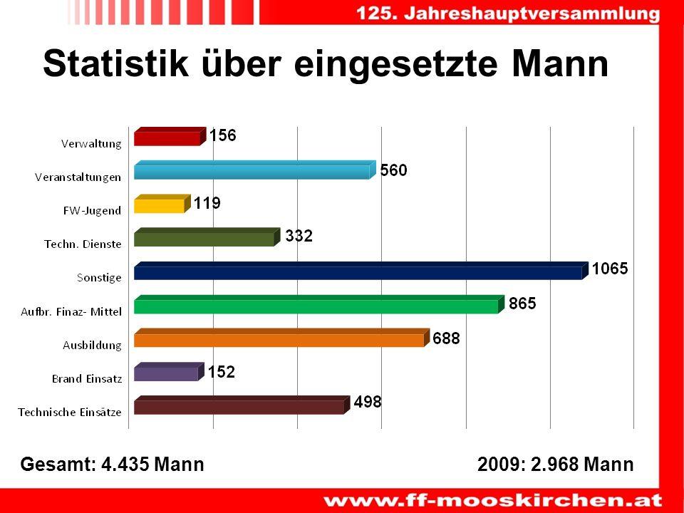 Statistik über eingesetzte Mann 2009: 2.968 Mann Gesamt: 4.435 Mann
