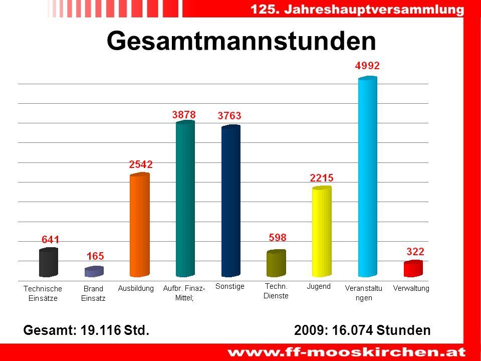 Gesamtmannstunden Gesamt: 19.116 Std.2009: 16.074 Stunden