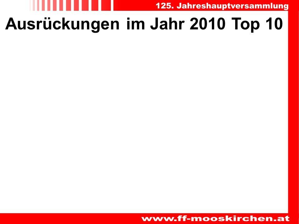 Ausrückungen im Jahr 2010 Top 10