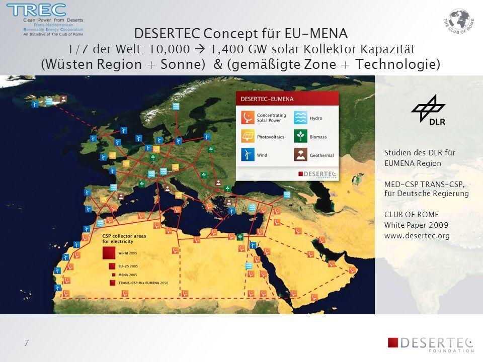 DESERTEC Concept für EU-MENA 1/7 der Welt: 10,000 1,400 GW solar Kollektor Kapazität (Wüsten Region + Sonne) & (gemäßigte Zone + Technologie) Studien des DLR für EUMENA Region MED-CSP TRANS-CSP, für Deutsche Regierung CLUB OF ROME White Paper 2009 www.desertec.org 7