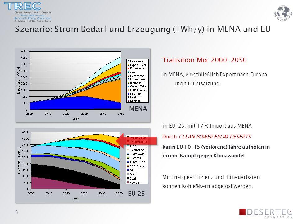 Szenario: Strom Bedarf und Erzeugung (TWh/y) in MENA and EU Transition Mix 2000-2050 in MENA, einschließlich Export nach Europa und für Entsalzung Durch CLEAN POWER FROM DESERTS kann EU 10-15 (verlorene) Jahre aufholen in ihrem Kampf gegen Klimawandel.