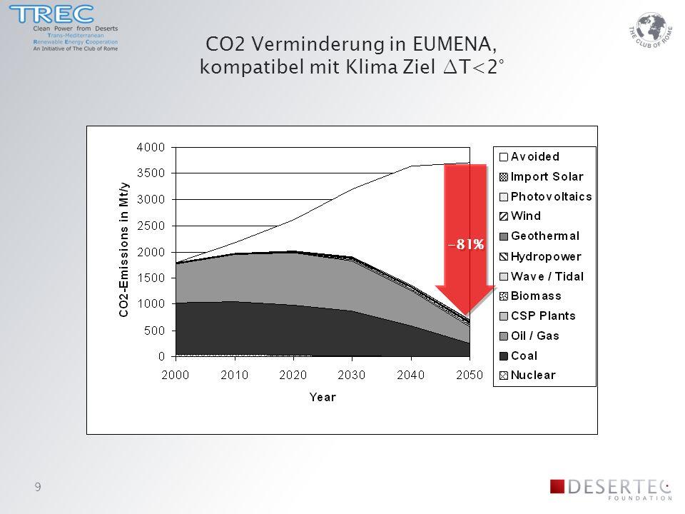 CO2 Verminderung in EUMENA, kompatibel mit Klima Ziel T<2° -81% 9