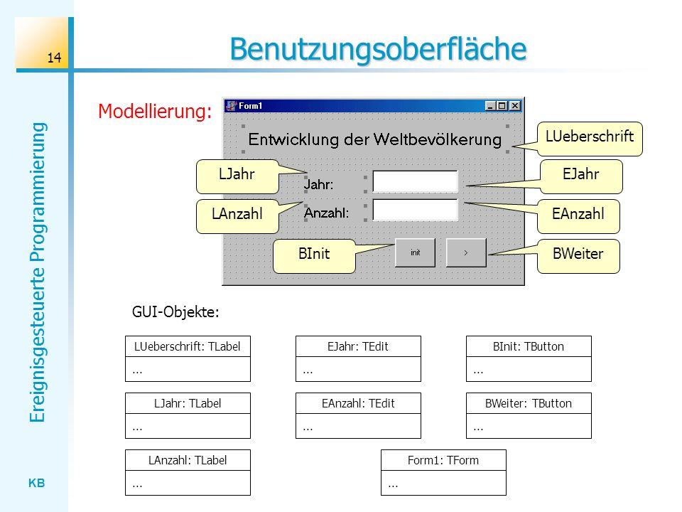 KB Ereignisgesteuerte Programmierung 14 Benutzungsoberfläche BWeiter EAnzahl LUeberschrift LUeberschrift: TLabel... LJahr: TLabel... LAnzahl: TLabel..